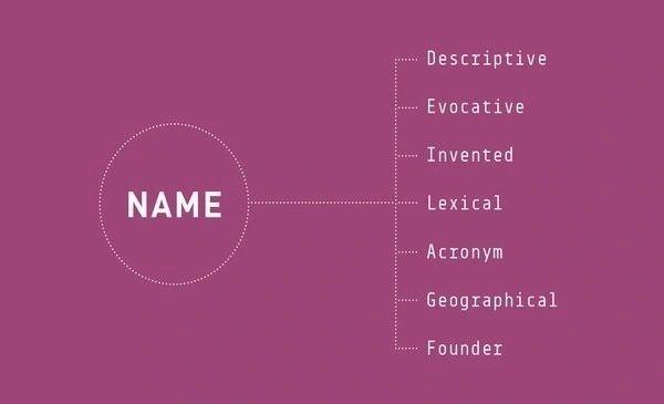 marka ismi